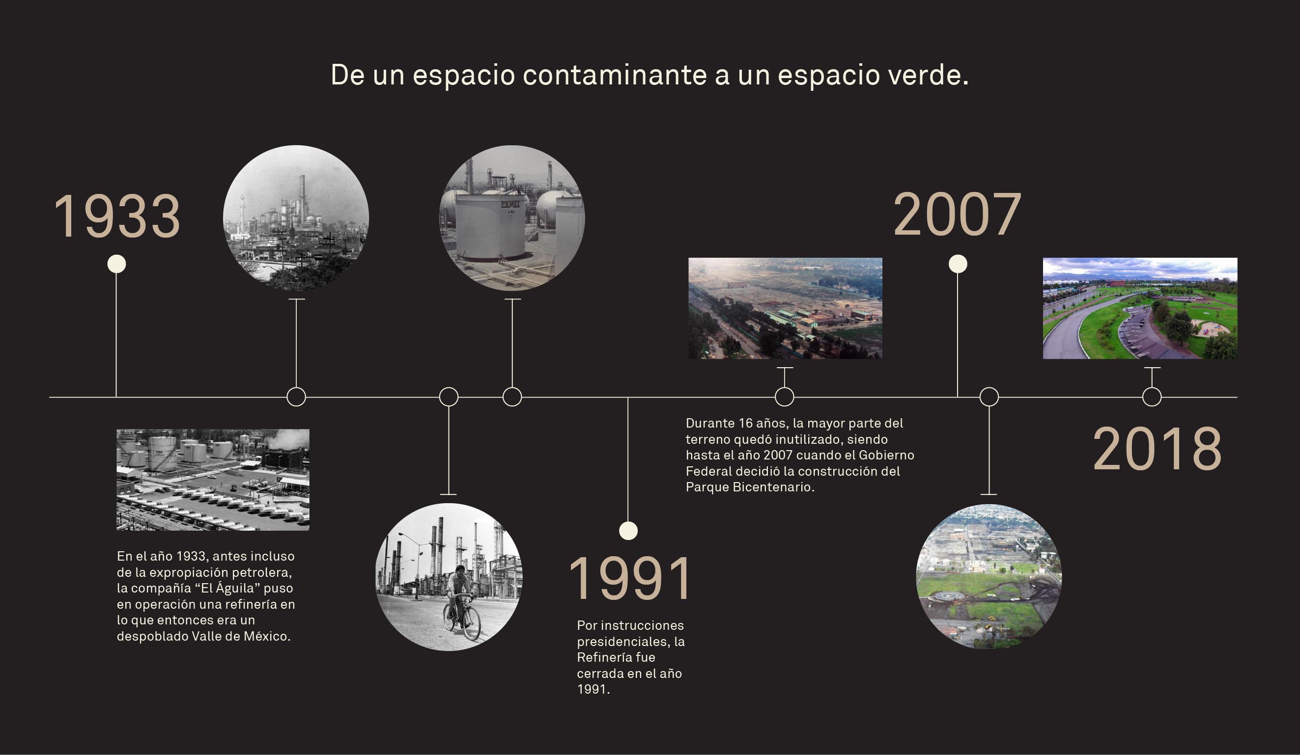 Historia del Parque Bicentenario